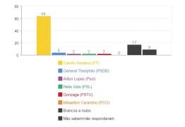 Pesquisa Ibope para governador do Ceará: Camilo tem 64% e General Theophilo tem 4%
