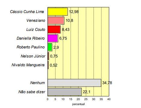 senadores - PESQUISA CONSULT: Cássio e Veneziano lideram preferência do eleitorado paraibano para o Senado Federal