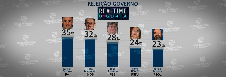 WhatsApp Image 2018 09 05 at 10.42.43 AM - REAL TIME BIG DATA: Saiba agora qual o candidato a Governador mais rejeitado na pesquisa