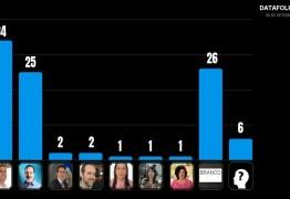 DISPUTA EM PE: Câmara sobe para 34% e Monteiro oscila para 25%
