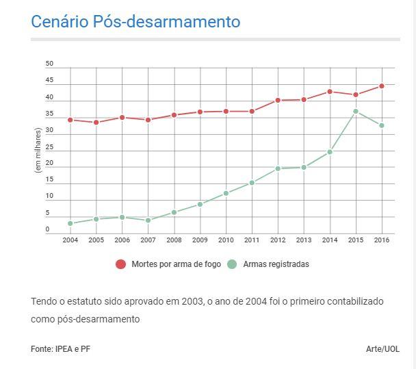 cenário armas - 90 NOVAS ARMAS POR DIA NO BRASIL: registro cresceu mais de dez vezes desde Estatuto do Desarmamento