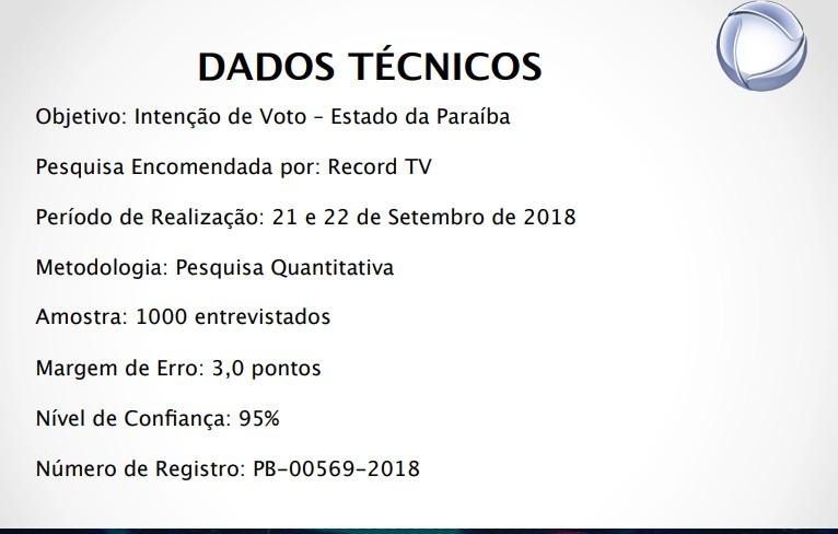 dados pesquisa - REAL TIME BIG DATA: Maranhão lidera taxa de rejeição com Rama Dantas em segundo e Lucélio em terceiro