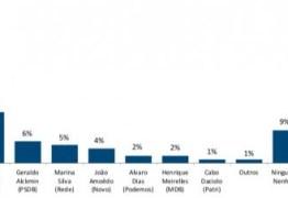 NOVA PESQUISA PRESIDENCIAL FSB/BTG: Bolsonaro pula para 33% e Haddad dobra intenções com Ciro em terceiro – VEJA OS NÚMEROS