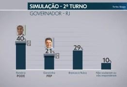 Pesquisa Ibope no Rio de Janeiro: Paes, 23%, Romário, 20%, Garotinho, 12%