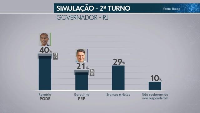 frame 00 00 24.449 - Pesquisa Ibope no Rio de Janeiro: Paes, 23%, Romário, 20%, Garotinho, 12%