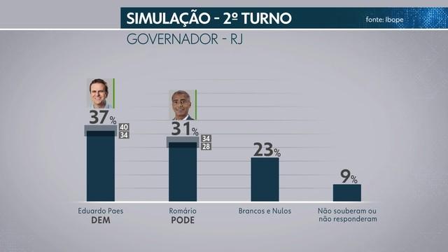 frame 00 00 26.926 - Pesquisa Ibope no Rio de Janeiro: Paes, 23%, Romário, 20%, Garotinho, 12%