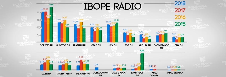 ibope rádios - IBOPE DAS RÁDIOS: Segundo lugar subiu 4 posições e mudou o pódio da rádios mais escutadas de João Pessoa - VEJA COMPARATIVO