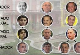 RADIOGRAFIA DA POLÍTICA: na terra de Pedro Américo, saiba quem são os protagonistas das eleições 2018