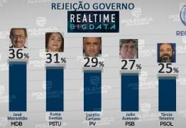 REAL TIME BIG DATA: Maranhão lidera taxa de rejeição com Rama Dantas em segundo e Lucélio em terceiro