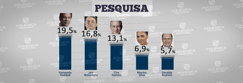 pesquisa pb - Haddad ultrapassa Bolsonaro na Paraíba, diz pesquisa Método / Correio