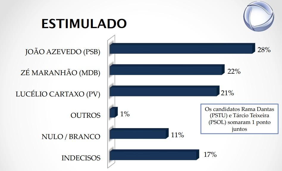 real time estimulada - REAL TIME BIG DATA: Veja os novos números de intenção de voto para governador da Paraíba