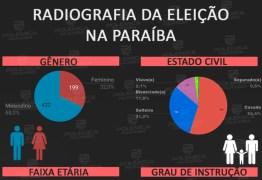 CONFIRA INFOGRÁFICO EXCLUSIVO: mais de 49% dos candidatos da Paraíba possuem ensino superior completo