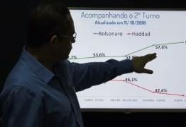 VEJA VÍDEO: Bolsonaro amplia vantagem e será eleito presidente, prevê estatístico do Instituto 6Sigma