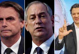RealTime Big Data: Bolsonaro tem 29%; Haddad, 24% e Ciro, 11%