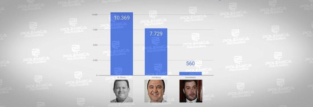 GRÁFICO 3 1024x350 - REPRESENTAÇÃO EM CAMPINA GRANDE: a performance dos candidatos do Governo e da oposição na disputa pela ALPB