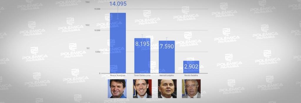 GRAFICO 2 1024x350 - REPRESENTAÇÃO EM CAMPINA GRANDE: a performance dos candidatos do Governo e da oposição na disputa pela ALPB