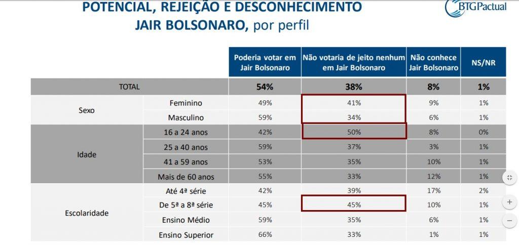 REJEIÇÃO MULHERES B 1024x484 - PESQUISA BTG PACTUAL/FSB: 49% das mulheres rejeitam Haddad; 41% não votariam em Bolsonaro