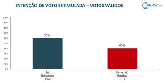 Schermata 2018 10 22 alle 08.59.56 - PESQUISA BTG PACTUAL/FSB: Após denúncia da Folha, Bolsonaro oscila para cima e tem 60% das intenções de voto; Haddad aparece com 40%