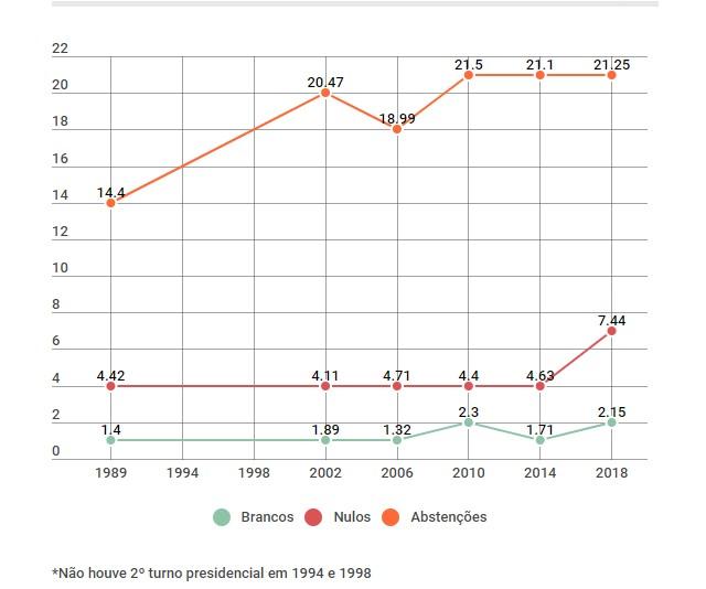 Untitledqw12io323o123p - ELEIÇÕES 2018: Número de eleitores que não votaram bate recorde e é o maior desde 1989