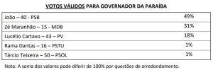 Votos totais 1024x339 300x99 - ÚLTIMO IBOPE: João Azevedo cresce e deve se eleger no domingo no primeiro turno - VEJA OS NÚMEROS