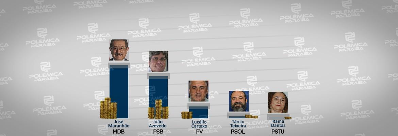 arte arrecadação governadores - CONTAS DE CAMPANHA: candidatos ao Governo da Paraíba arrecadam quase R$ 9 milhões para campanha eleitoral