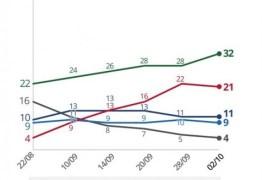 DATAFOLHA: Bolsonaro, 32%; Haddad, 21%; Ciro, 11%; Alckmin, 9%; Marina, 4%