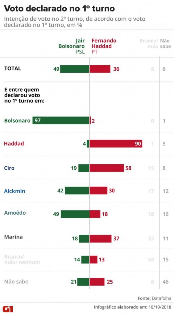 datafolha voto declarado 1 turno - Saiba em quem eleitores de Ciro, Alckmin, Amoêdo e Marina declaram voto no 2º turno