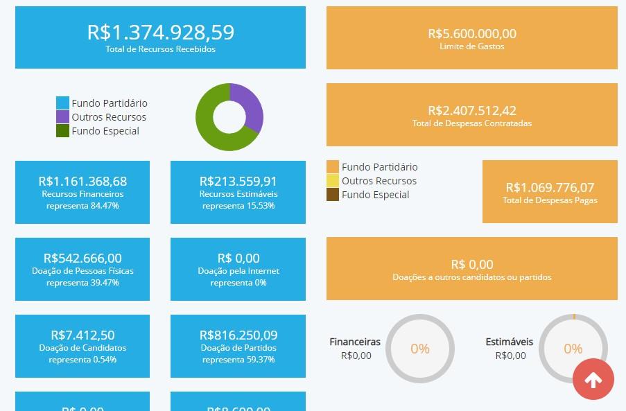 despesas Lucélio - CONTAS DE CAMPANHA: principais candidatos ao Governo da Paraíba ainda não quitaram dívidas, mostra Divulgacand