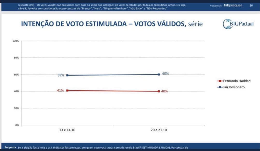 estimulada - PESQUISA BTG PACTUAL/FSB: Após denúncia da Folha, Bolsonaro oscila para cima e tem 60% das intenções de voto; Haddad aparece com 40%