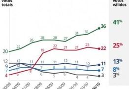IBOPE: Bolsonaro e Haddad lideram intenção de votos válidos e deverão se enfrentar no segundo turno