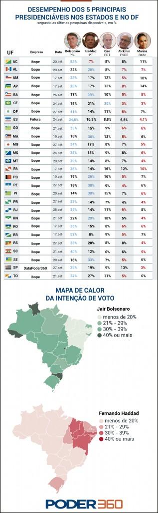 info do desempenho presidenciaveis estados - PESQUISA BTG/PACTUAL: A 6 dias da eleição, Bolsonaro lidera em 18 Estados; Haddad, em 8