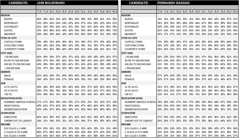 ipespe1110d - PESQUISA XP / IPESPE: Bolsonaro chega a 59% e abre vantagem de 18 pontos sobre Haddad