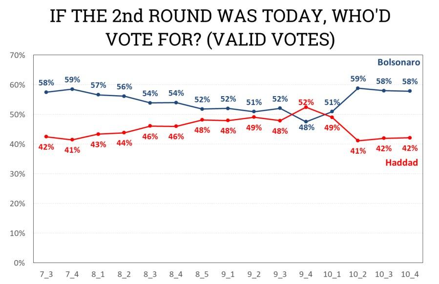 ipespe2610a - PESQUISA XP/IPESPE: Bolsonaro tem 58% dos votos válidos e mantém vantagem de 16 pontos sobre Haddad