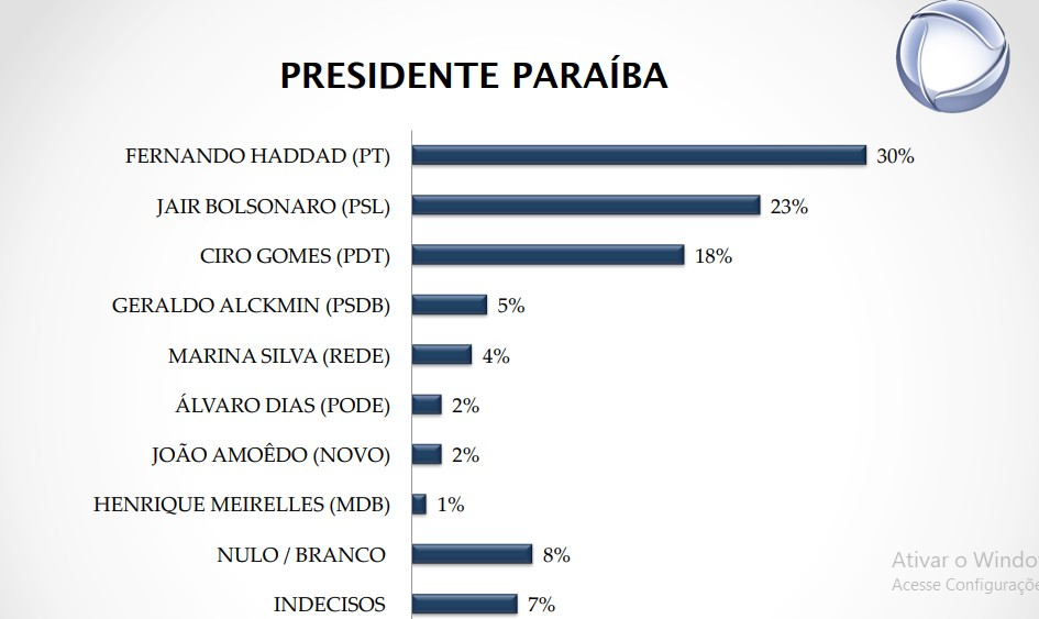 pesquisa presidente - PESQUISA REAL TIME BIG DATA: Na Paraíba, Haddad tem 30% e Bolsonaro 23%