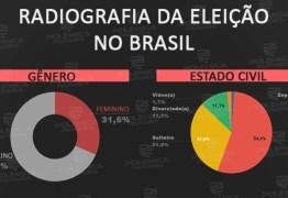 Polêmica Paraíba produz infográfico com os principais números das eleições 2018