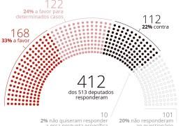 Maioria dos deputados federais eleitos é a favor de reduzir a maioridade penal