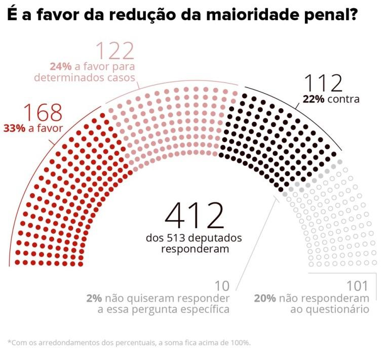 11 reducao maioridade penal titulo 300x271 - Maioria dos deputados federais eleitos é a favor de reduzir a maioridade penal