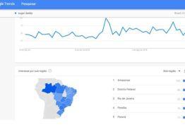 'SUGAR DADDY': Paraíba é o 4º estado que mais consultou termo no Google