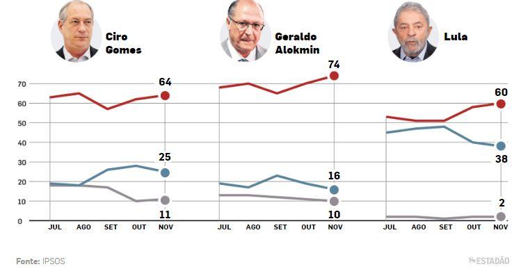 ipsos 2 - PESQUISA IPSOS: Bolsonaro e Sérgio Moro têm desempenho bem avaliado após eleições