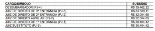 aumentojuizes 300x61 - Conselheiros do TCE, juízes e desembargadores do TJ têm salários reajustados na PB