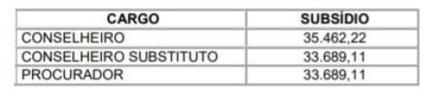 tce conselheiros 300x70 - Conselheiros do TCE, juízes e desembargadores do TJ têm salários reajustados na PB
