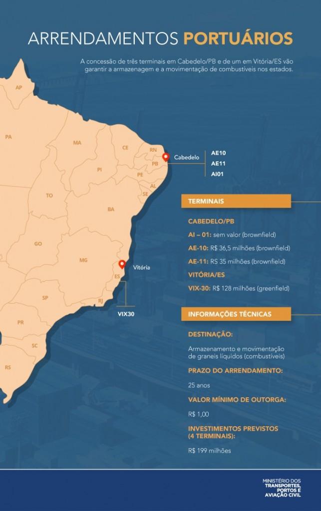 info MTPA terminaisportuarios v2 - Jair Bolsonaro confirma arrendamento de três áreas do Porto de Cabedelo e investimentos de R$ 71,5 mi