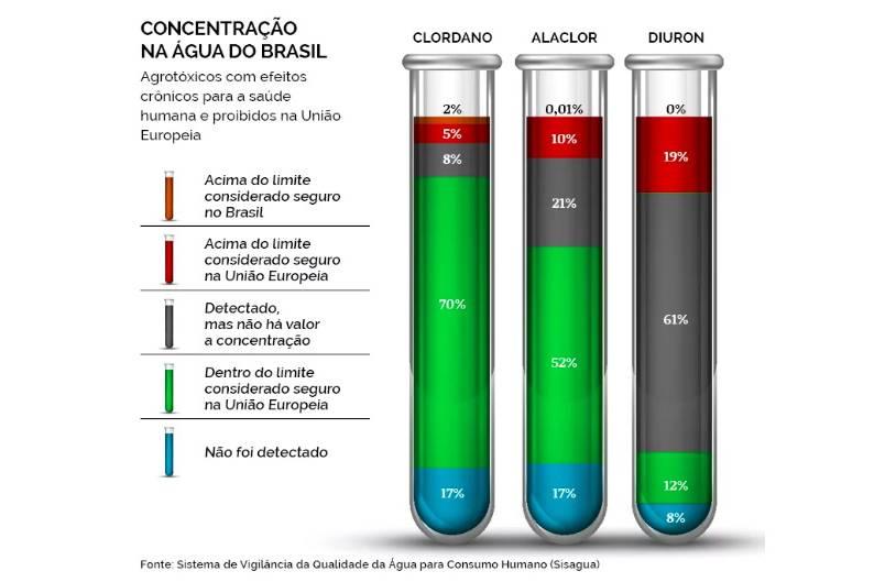 figura5 - COQUETEL BATIZADO: 12 agrotóxicos são detectados na água potável que abastece João Pessoa; Veja outras cidades