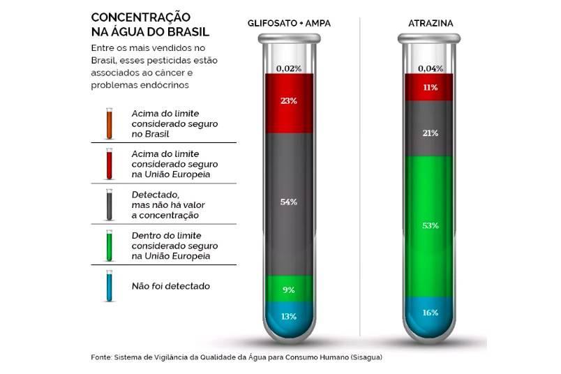 figura6 - COQUETEL BATIZADO: 12 agrotóxicos são detectados na água potável que abastece João Pessoa; Veja outras cidades