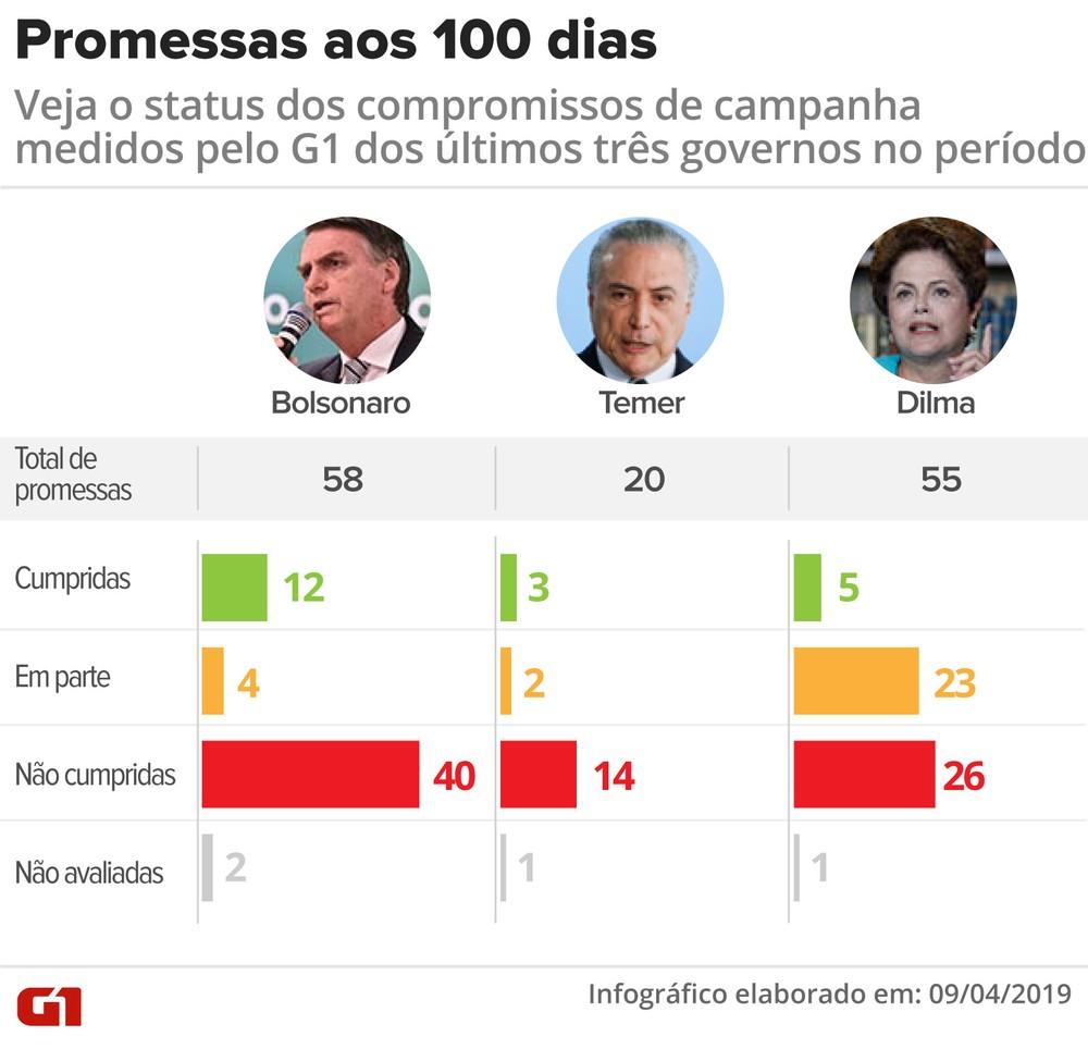 promessas aos 100 dias - Em 100 dias, Bolsonaro cumpre mais promessas que Dilma e Temer no mesmo período