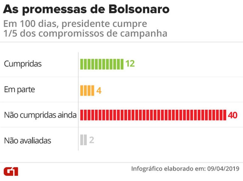promessas bolsonaro total.png - Em 100 dias, Bolsonaro cumpre mais promessas que Dilma e Temer no mesmo período