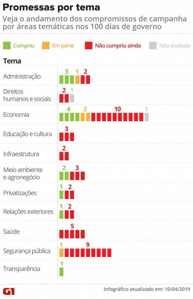 promessas bolsonaro vale esta 664x1024 - Em 100 dias, Bolsonaro cumpre mais promessas que Dilma e Temer no mesmo período