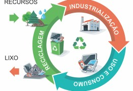 Paraíba vai sediar Fórum Internacional de Resíduos Sólidos em junho