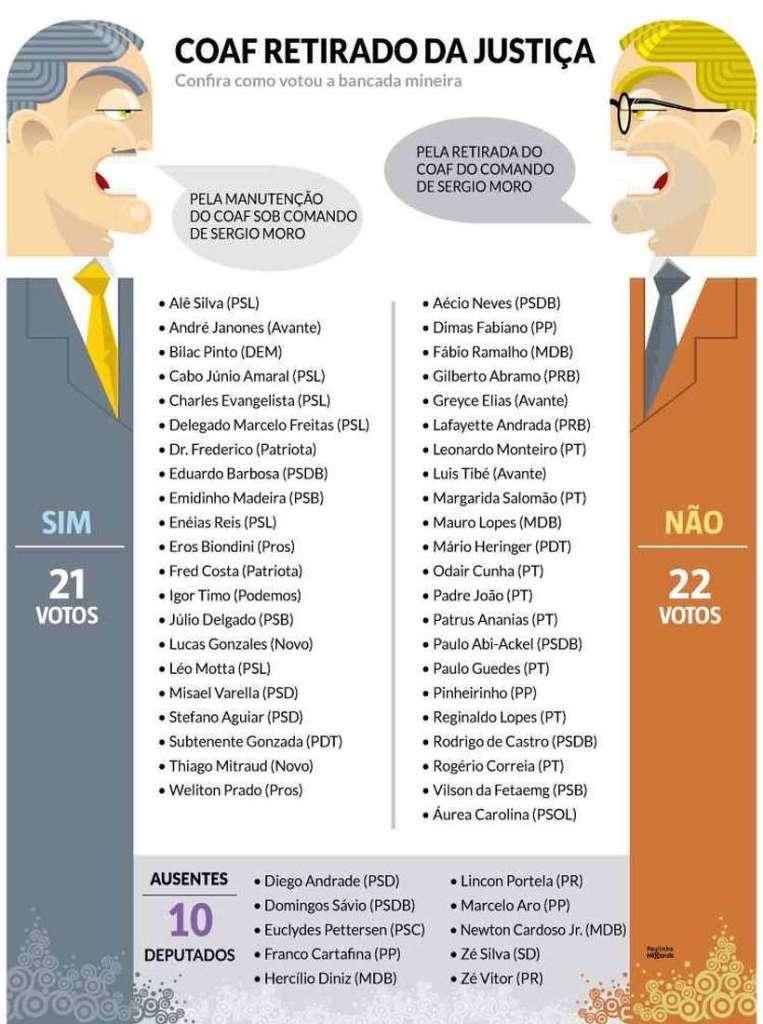 20190524073335931286u 763x1024 - Tucanos e petistas mineiros votam juntos contra Sérgio Moro
