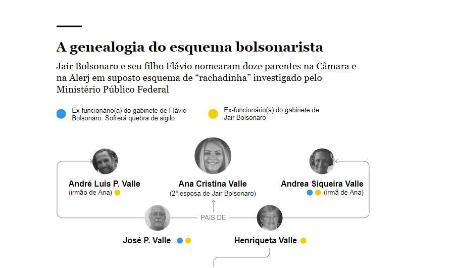 Capturar4 2 - Os 13 parentes de Jair Bolsonaro nomeados nos gabinetes da família